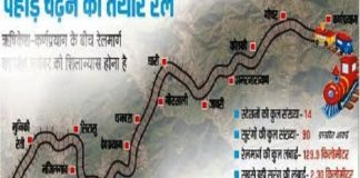 rishikesh_karanprayag_railway_line-